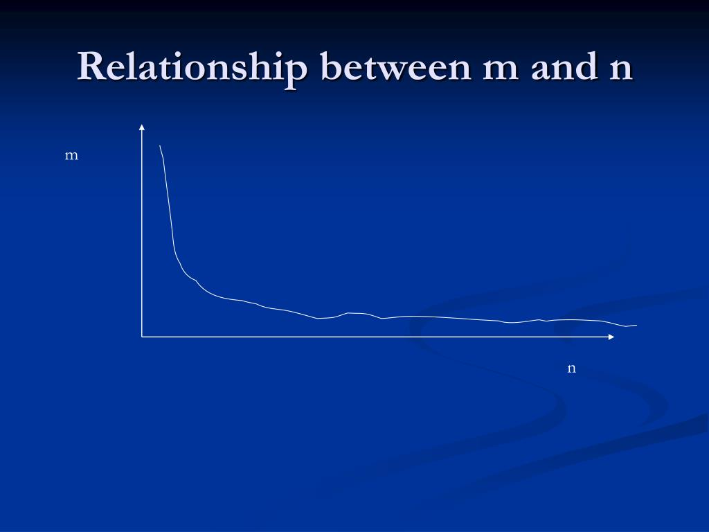 Relationship between m and n
