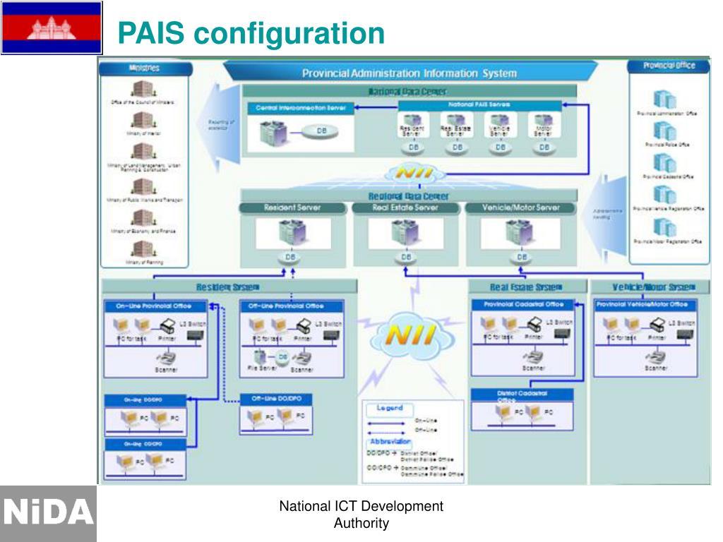 PAIS configuration