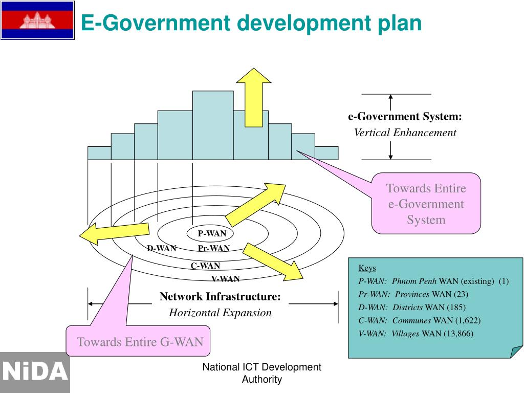 E-Government development plan