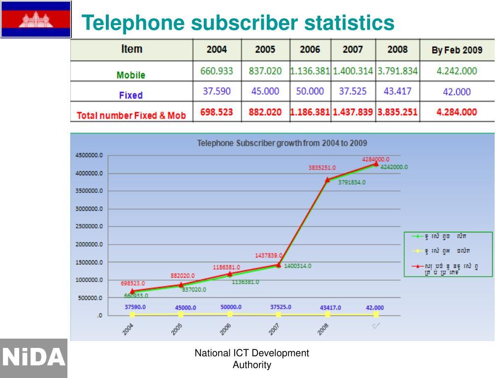Telephone subscriber statistics
