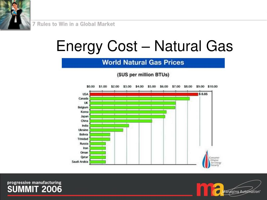 Energy Cost – Natural Gas