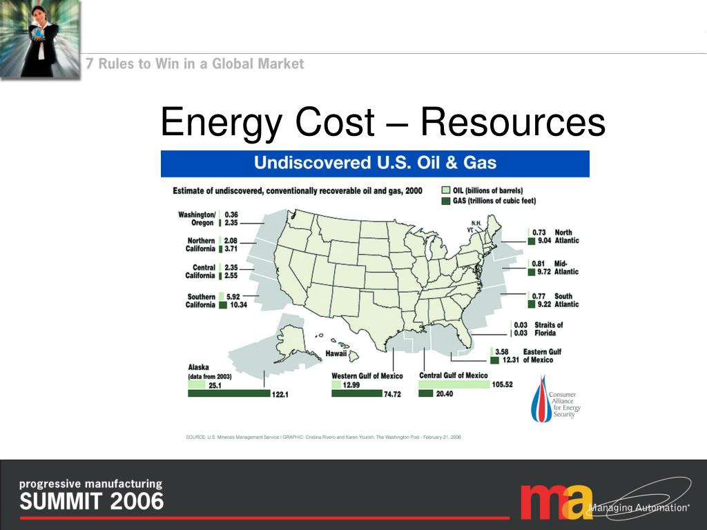 Energy Cost – Resources