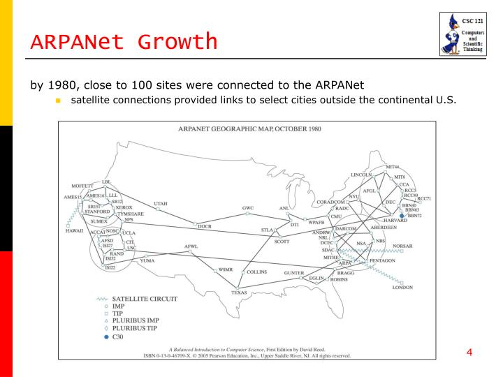 ARPANet Growth