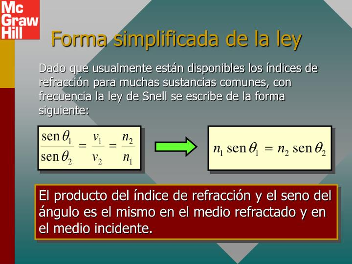 Forma simplificada de la ley
