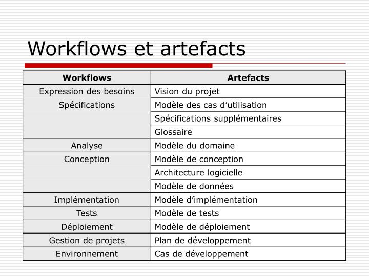 Workflows et artefacts