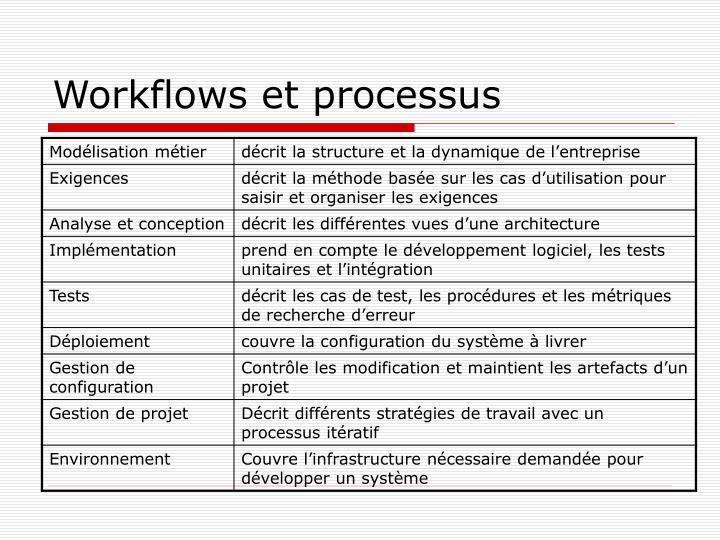 Workflows et processus