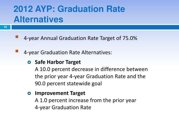 2012 AYP: Graduation Rate Alternatives