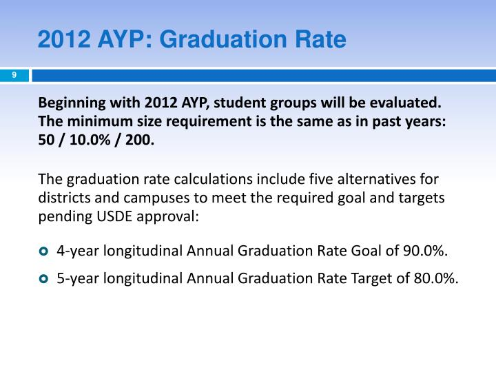 2012 AYP: Graduation Rate