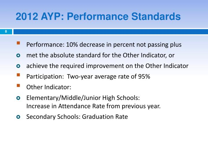 2012 AYP: Performance Standards