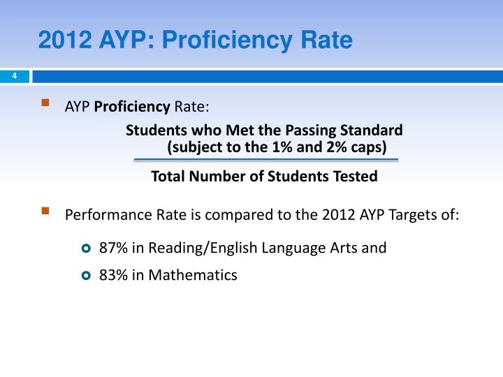 2012 AYP: Proficiency Rate