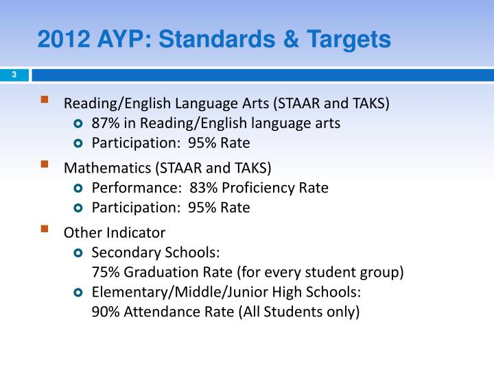 2012 ayp standards targets