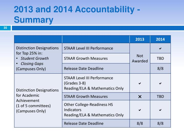 2013 and 2014 Accountability - Summary