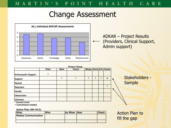 Change Assessment