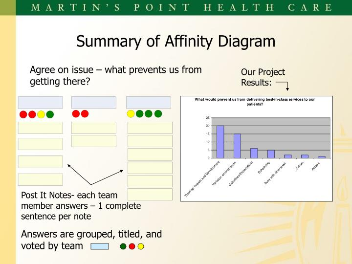 Summary of Affinity Diagram