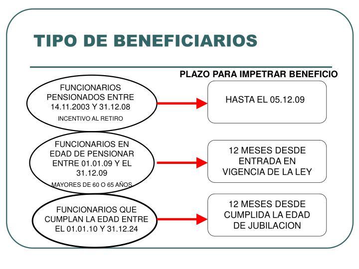 FUNCIONARIOS PENSIONADOS ENTRE 14.11.2003 Y 31.12.08