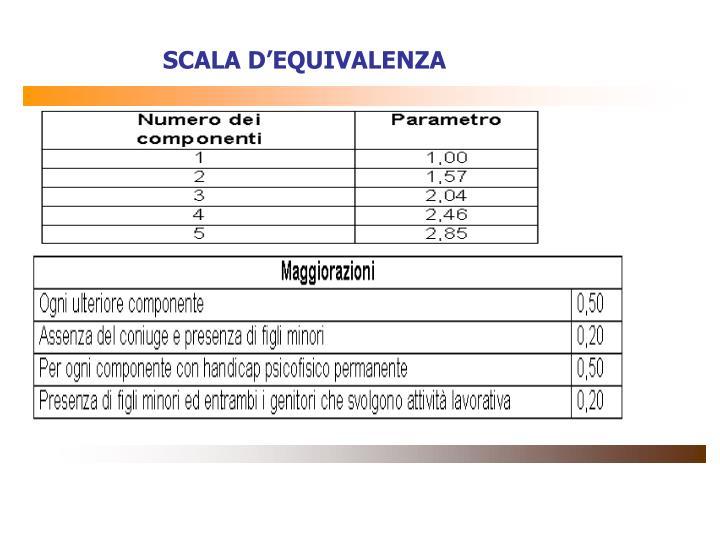 SCALA D'EQUIVALENZA