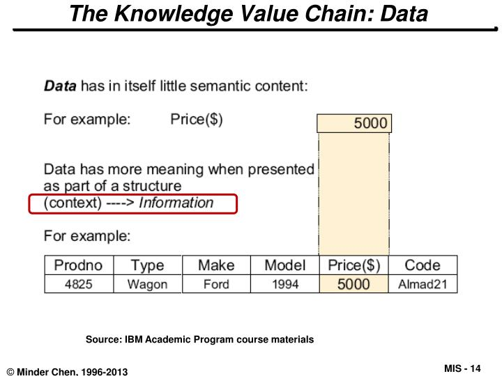 knowledge value chain The information value chain recognises the value activities required in the use  information and knowledge both derive their value from having as many sources .