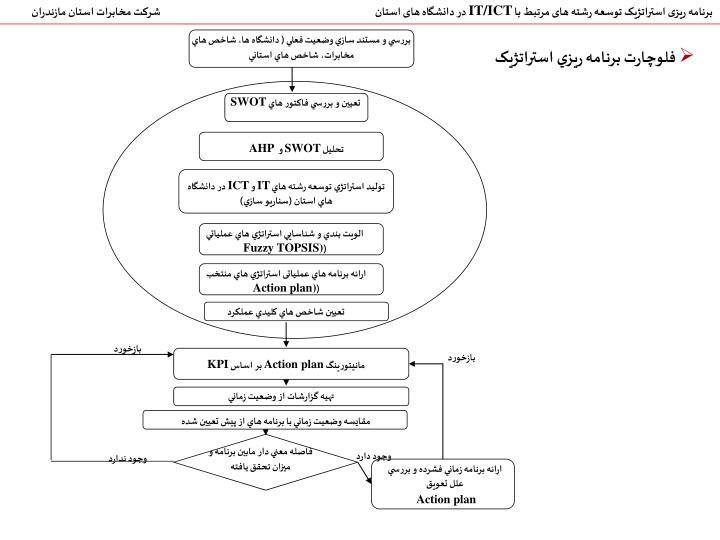 بررسي و مستند سازي وضعيت فعلي ( دانشگاه ها، شاخص هاي مخابرات، شاخص هاي استاني