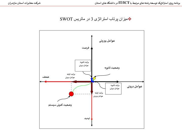 شرکت مخابرات استان مازندران