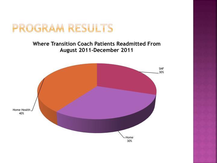 Program Results