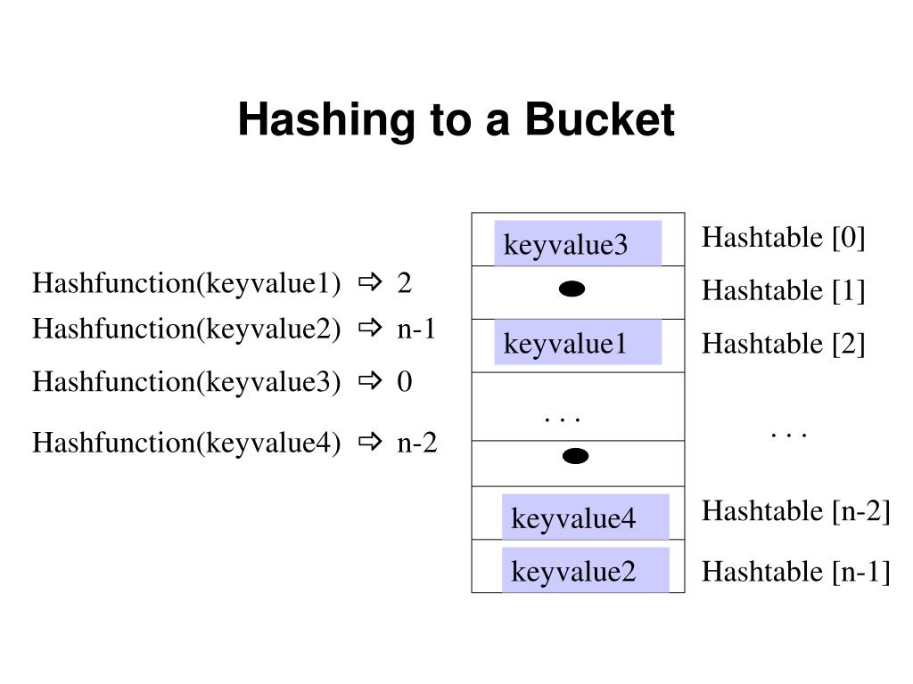 Hashtable [0]