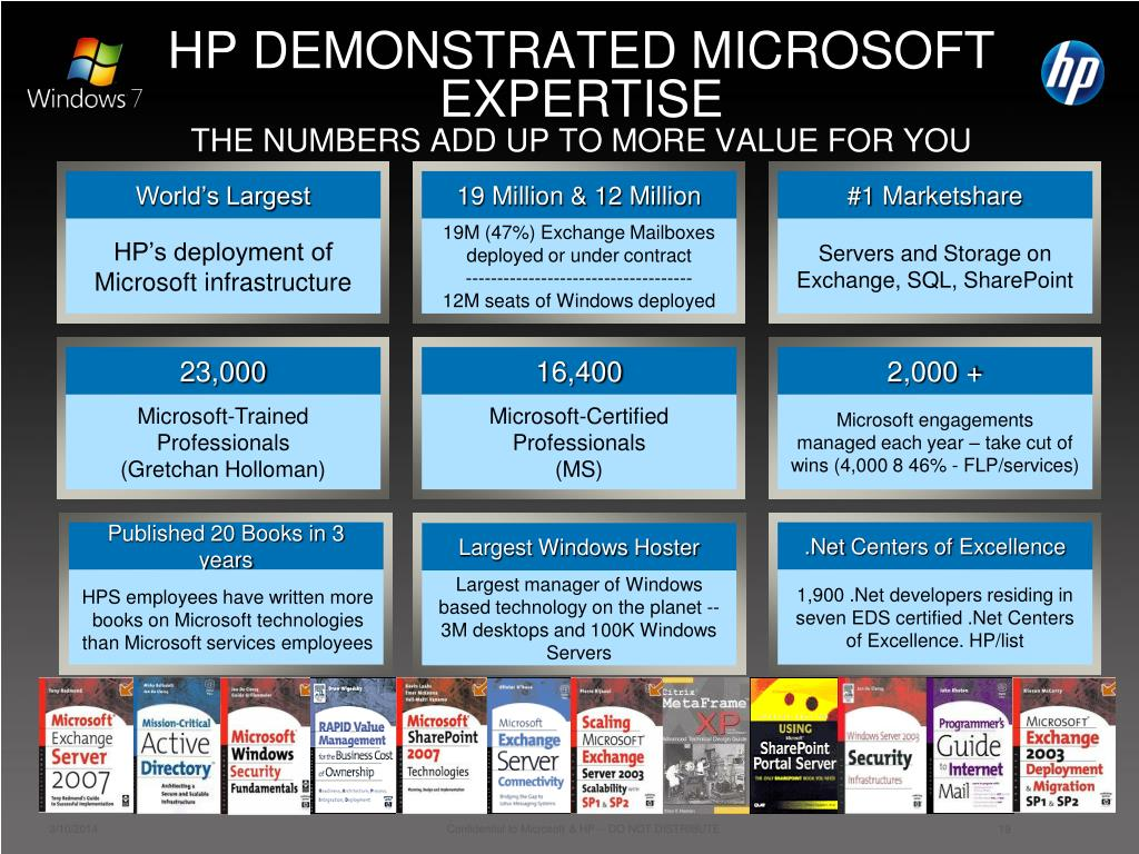 HP DEMONSTRATED MICROSOFT EXPERTISE