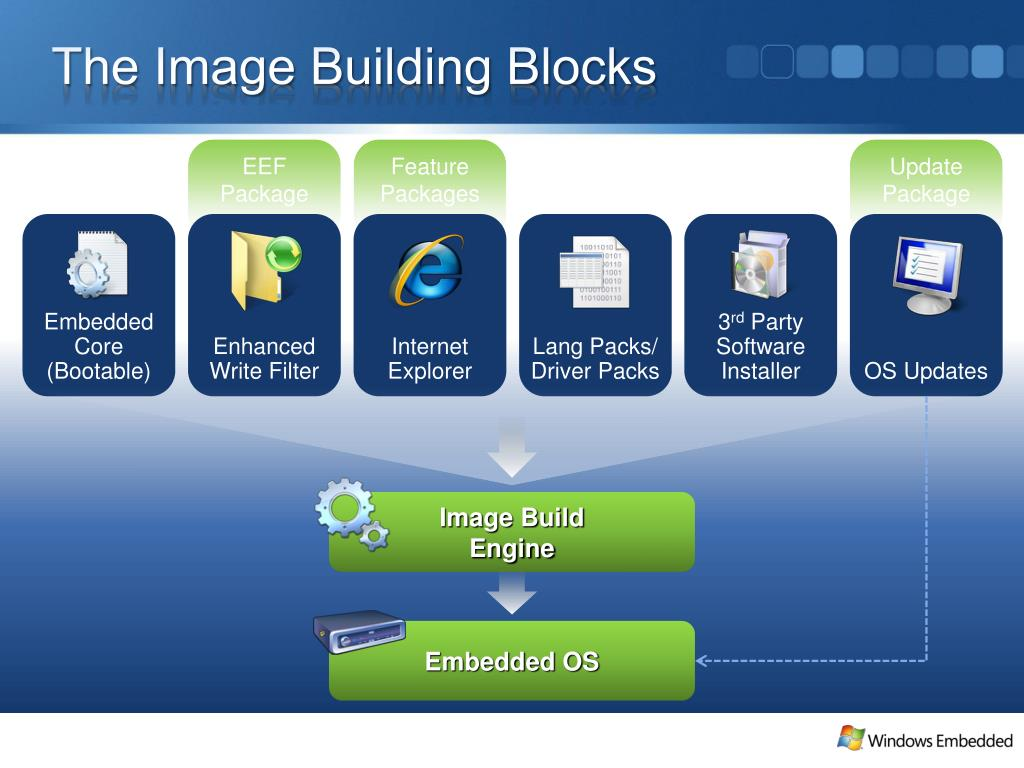 The Image Building Blocks