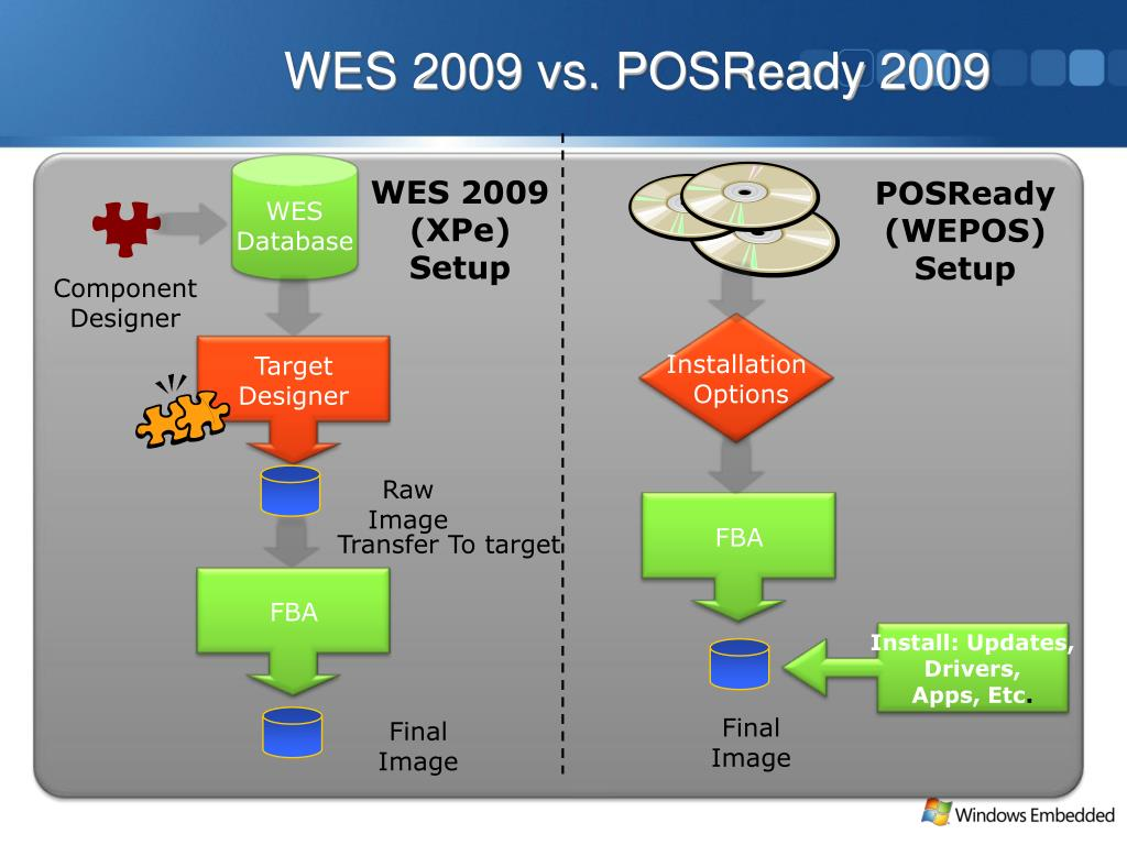 WES 2009 vs. POSReady 2009
