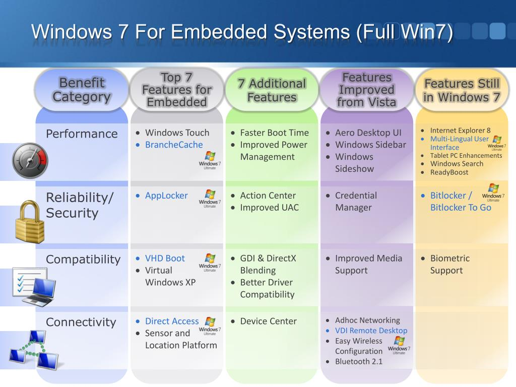 Windows 7 For Embedded Systems (Full Win7)