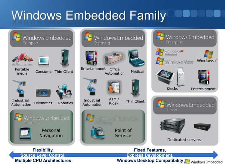 Windows embedded family l.jpg