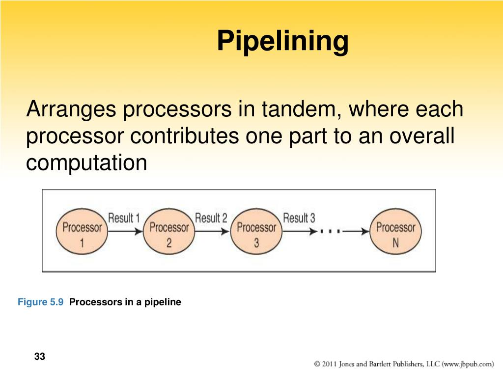 Pipelining