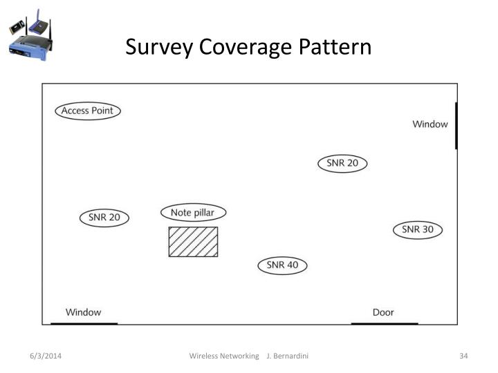 Survey Coverage Pattern