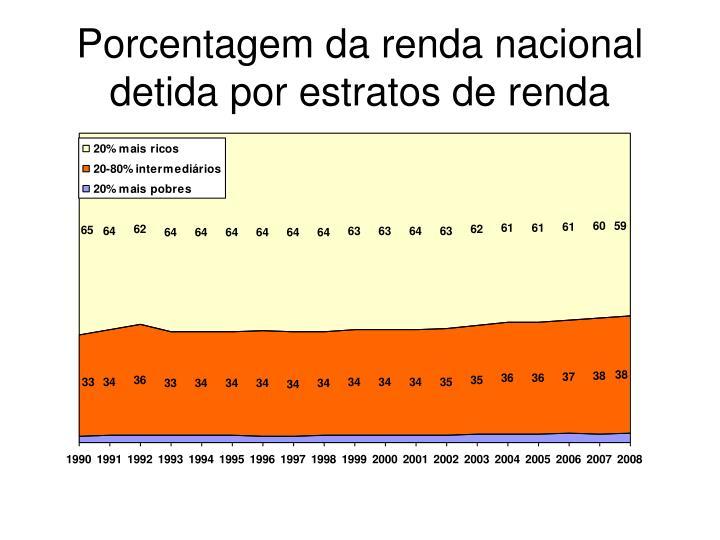 Porcentagem da renda nacional detida por estratos de renda