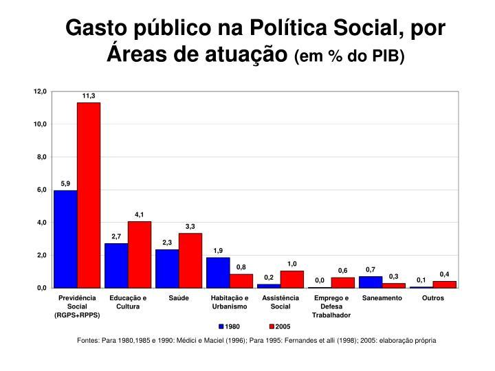 Gasto público na Política Social, por Áreas de atuação