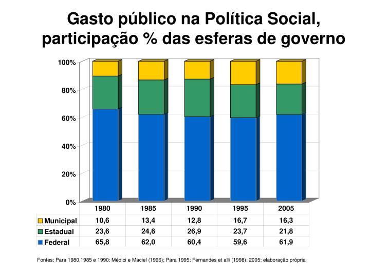 Gasto público na Política Social, participação % das esferas de governo
