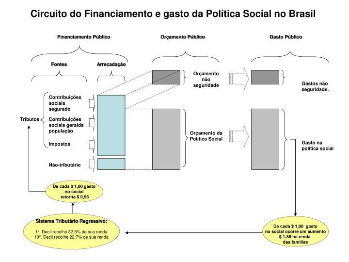 Circuito do Financiamento e gasto da Política Social no Brasil