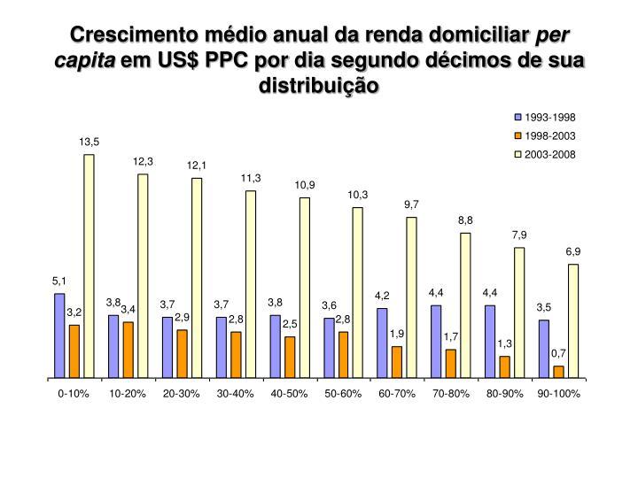 Crescimento médio anual da renda domiciliar