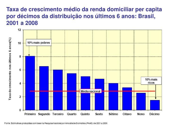 Taxa de crescimento médio da renda domiciliar per capita