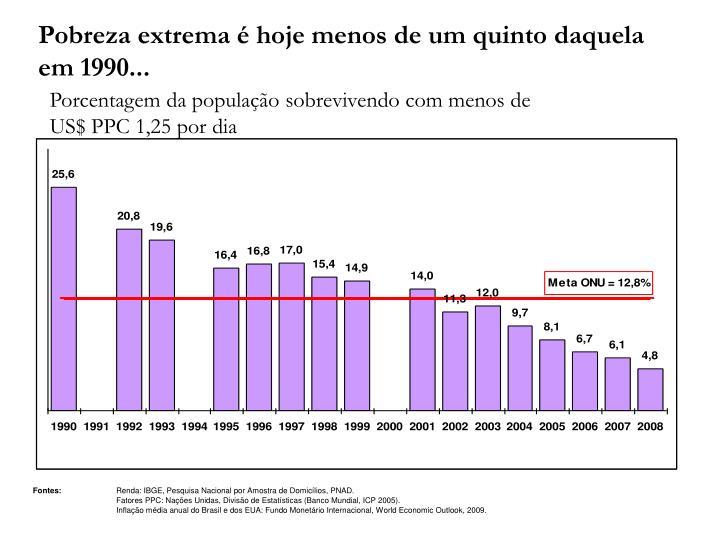 Pobreza extrema é hoje menos de um quinto daquela em 1990...