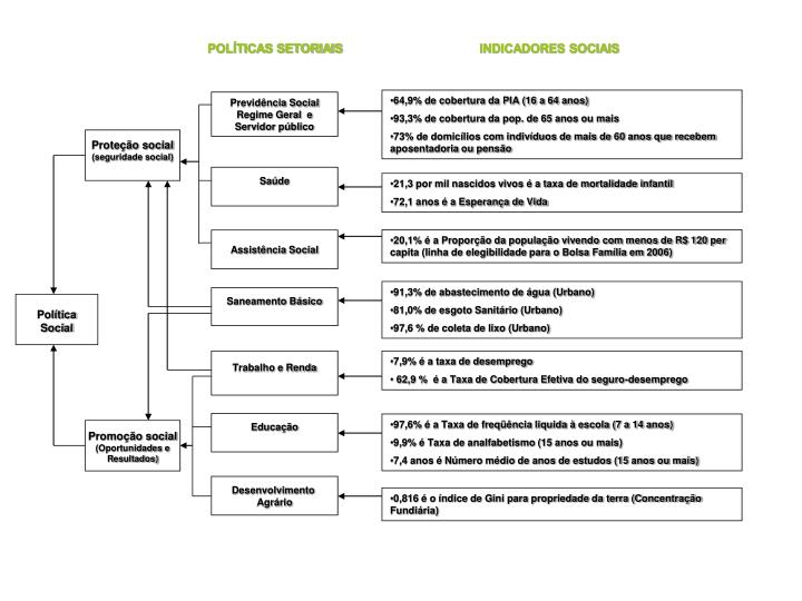 POLÍTICAS SETORIAIS