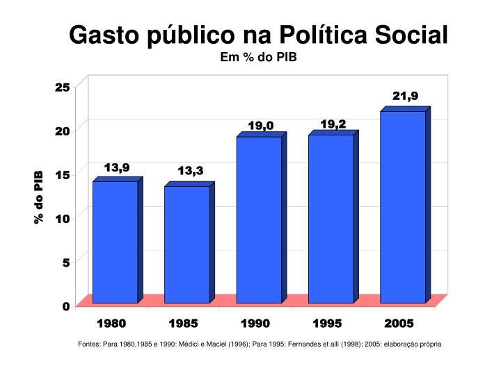Gasto público na Política Social