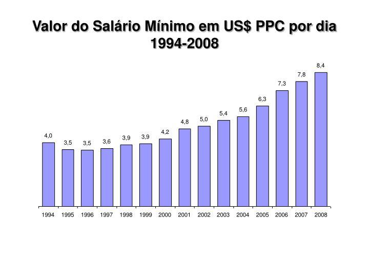 Valor do Salário Mínimo em US$ PPC por dia