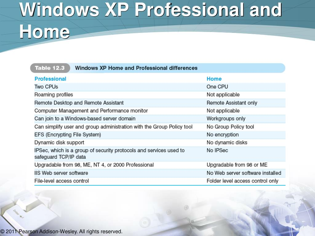 Windows XP Professional and