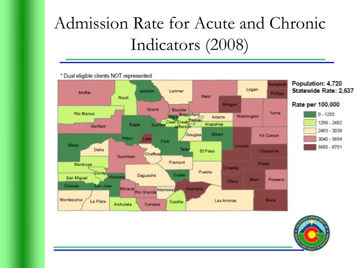 Admission Rate for Acute and Chronic Indicators (2008)