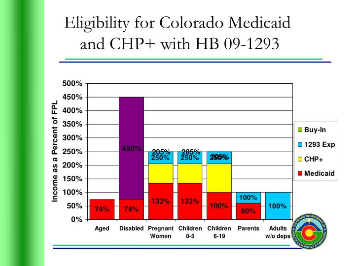 Eligibility for Colorado Medicaid
