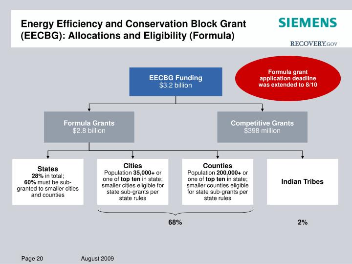 Energy Efficiency and Conservation Block Grant (EECBG): Allocations and Eligibility (Formula)