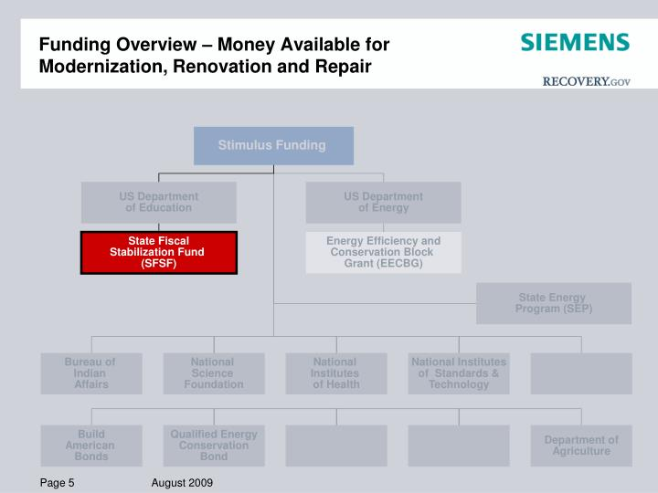 Funding Overview – Money Available for Modernization, Renovation and Repair