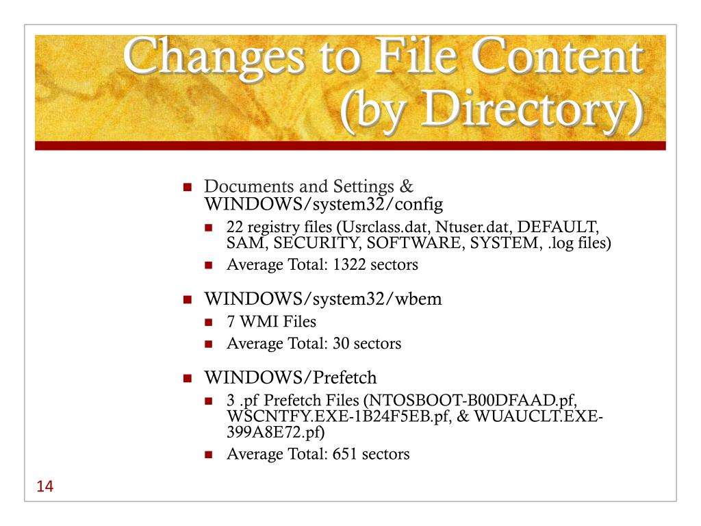 Changes to File Content (by Directory)