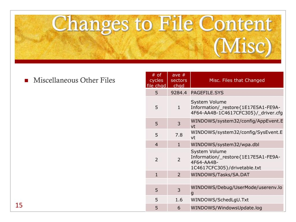 Changes to File Content (Misc)