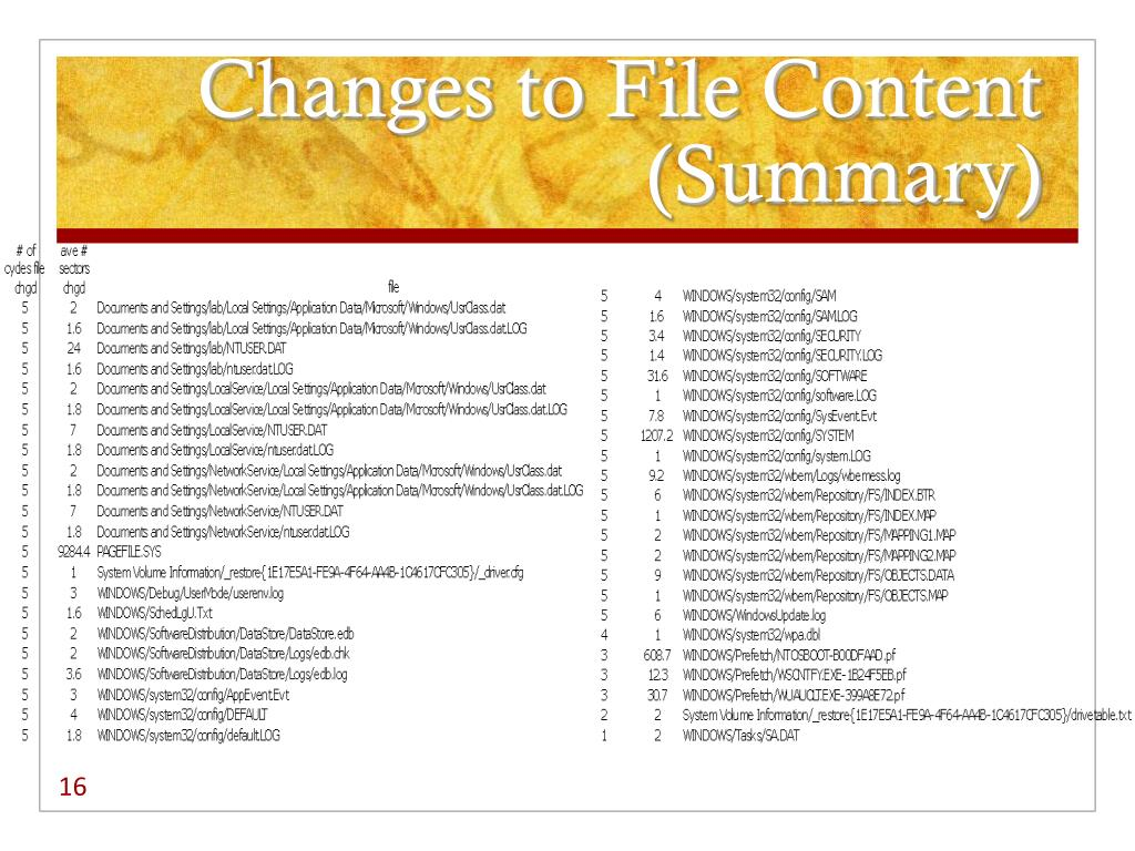 Changes to File Content (Summary)
